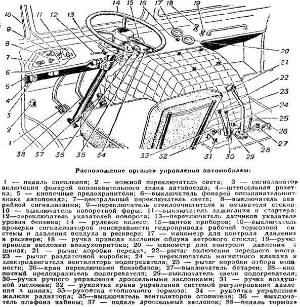 Органы управления ГАЗ-53