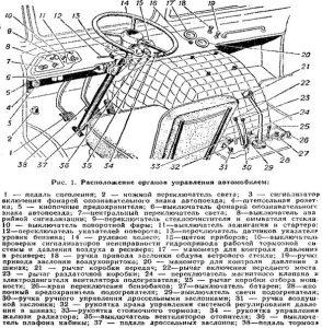 Устройство кабины ГАЗ-66 внутри
