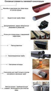 Основные элементы ливневой канализации