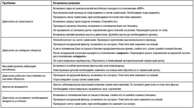 Основные неисправности и их устранение на мотоблоке Целина