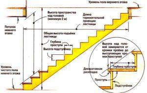 Основные параметры конструкций лестниц