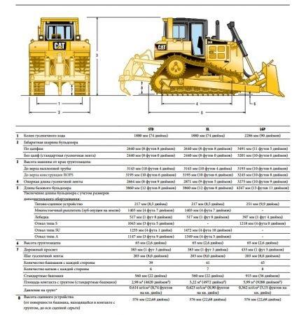 Основные технические характеристики Caterpilar D6R