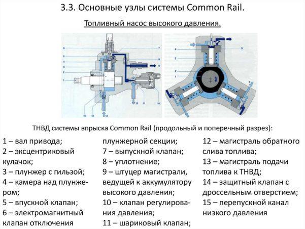 Основные узлы системы Common Rail
