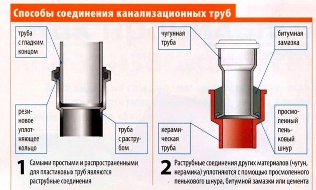 Основные варианты соединения чугунной трубы с пластиковой