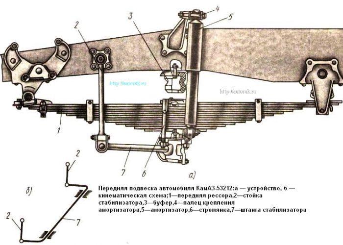 Передняя подвеска автомобиля КамАЗ-53212