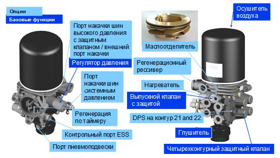 Пневмотормоза ГАЗ-33104 Валдай