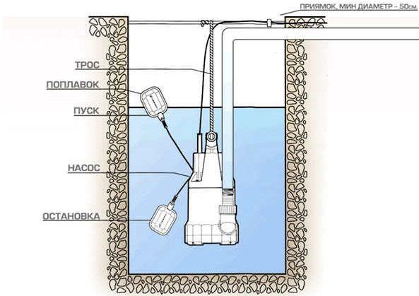 Погружной дренажный насос - схема