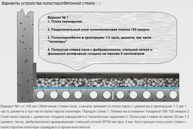 Полистиролбетон для устройства легких и утепленных полов