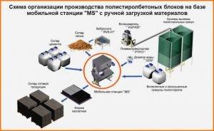 Полистиролбетон технология изготовления
