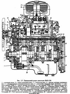 Поперечный разрез двигателя ЯМЗ-236