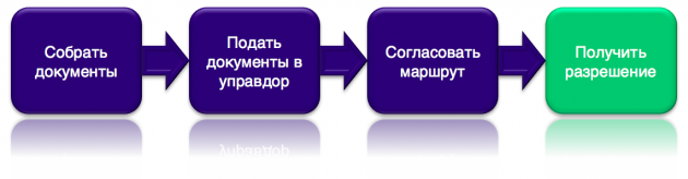 Пошаговая схема оформления разрешения на перевозку