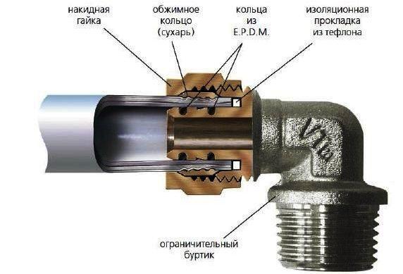Пресс фитинг для соединения металлической и пластиковой труб