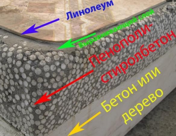 Применение теплоизоляционного бетона в «пироге» пола
