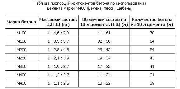 Пропорции цементного раствора для фундамента