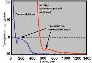 Противоморозные добавки в клей для газобетона