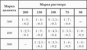 Расчет пропорций для разных марок цемента