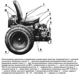 Расположение двигателя и гидравики на раме мини-трактора