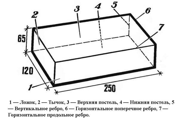 Размер кирпича силикатного