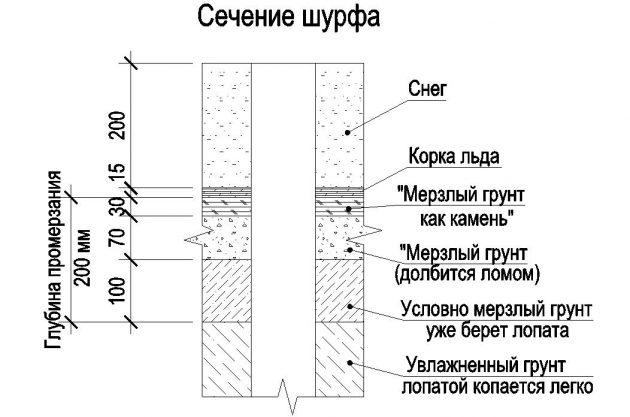 Реальное промерзание грунта