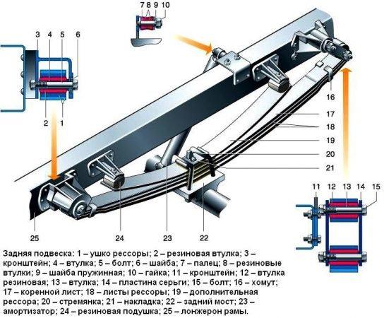 Рессоры ГАЗ-33104 Валдай