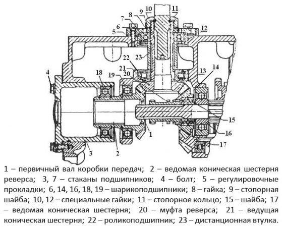 Схема КПП Т-40