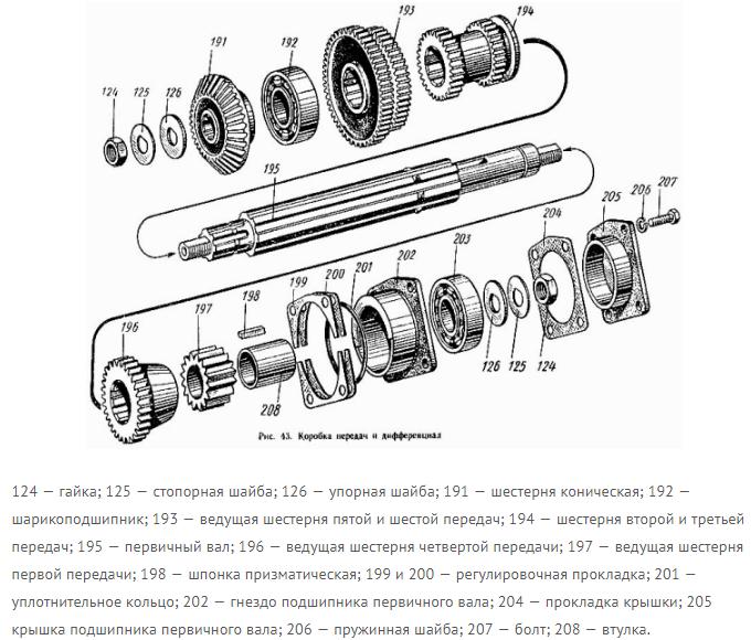Схема КПП трактора Т-16