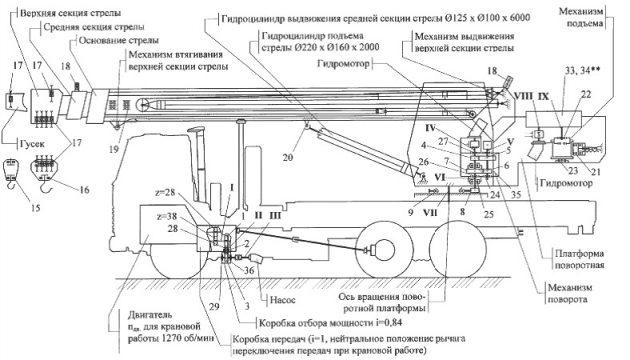 Схема автокрана КС-45721