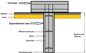 Схема бурнонабивной сваи