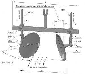 Схема дискового окучника для картофеля