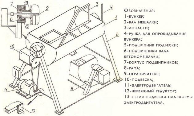 Схема электрического бетоносмесителя