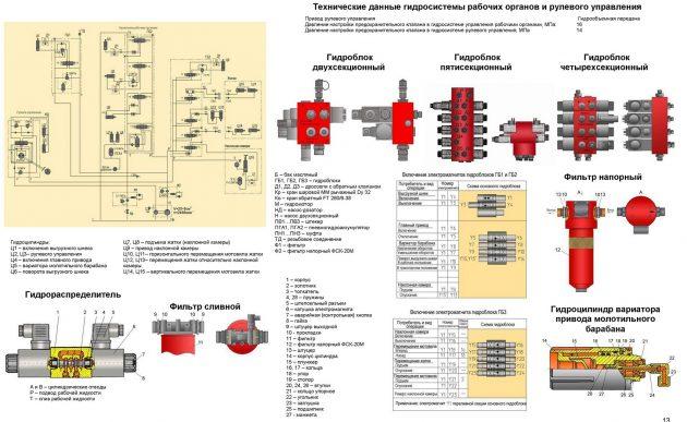 Схема гидравлических и пневматических органов комбайна КЗС-1218