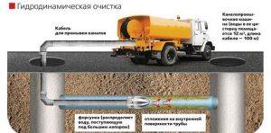 Схема гидродинамической очистки канализации специально обустроенной машиной