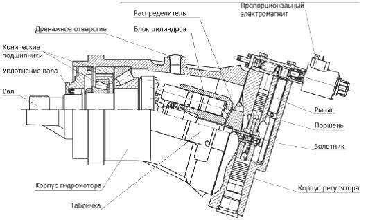 Схема гидромотора крана КС-4562