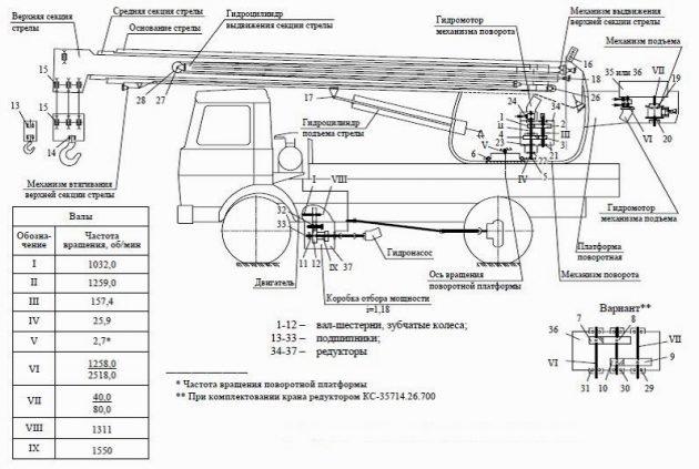 Схема кинематическая автокрана КС-35715