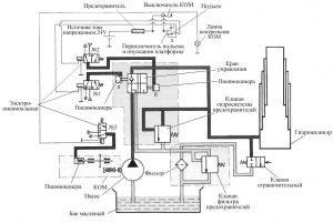 Схема механизма подъема платформы самосвала Камаз-55102