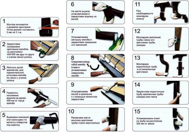 Схема монтажа металлической водосточной системы