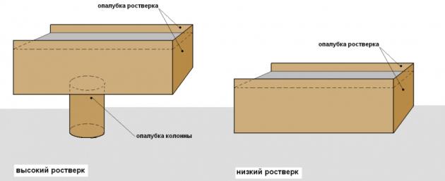 Схема монтажа высокого и низкого ростверка