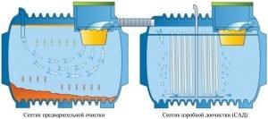 Схема очистки септика бактериями