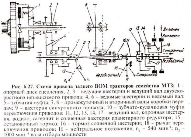 Схема привода заднего ВОМ тракторов семейства МТЗ