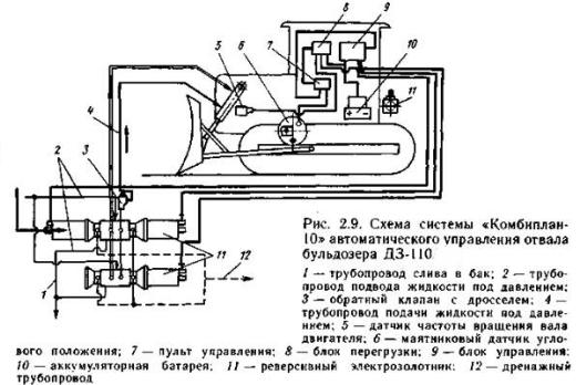 Схема системы автоматического управления отвала бульдозера ДЗ-110