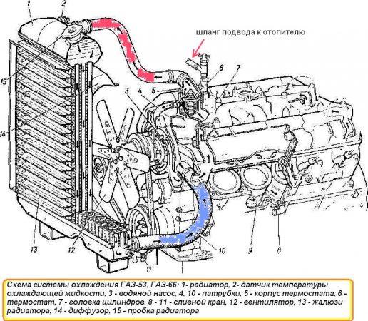 Схема системы охлаждения двигателя ГАЗ-66