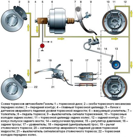Схема системы тормозов Газелели