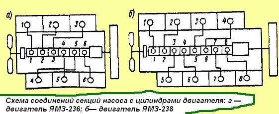 Схема соединений секций насоса с цилиндрами двигателя ЯМЗ-238