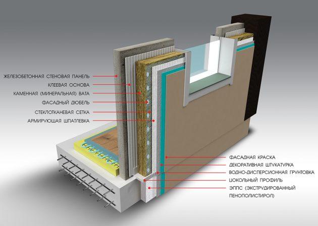 Схема стройки дома с использованием железнобетонной стеновой панели