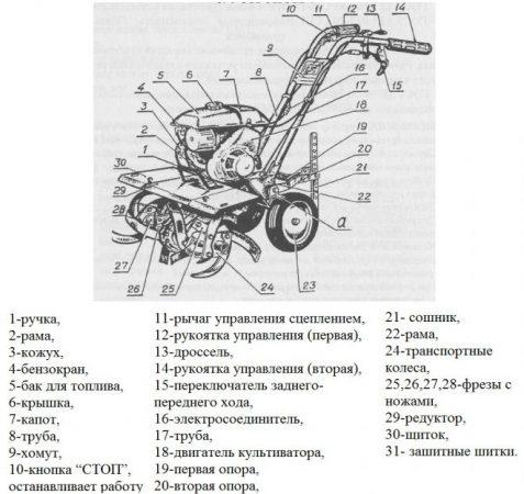 Схема устройства мотокультиватора Крот МК-1А-01-Ц