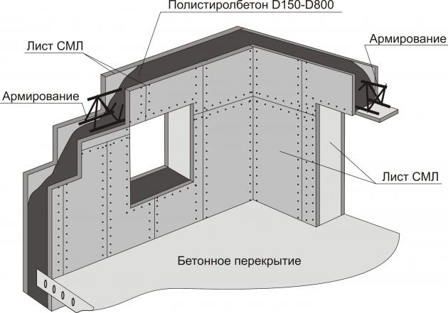 Схема устройства стены монолитного дома