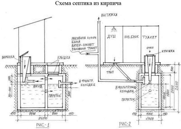 Схема устройтсва септика из кирпича
