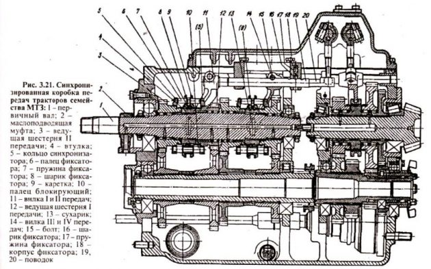 Синхронизированная коробка передач тракторов семейства МТЗ