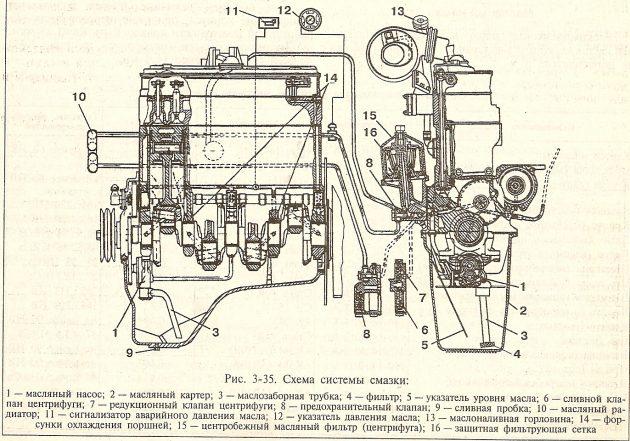 Система смазки двигателя Д-245