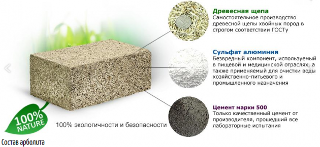 Состав арболита - представителя легкого бетона